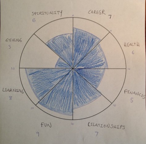 The Wheel Of Life How To Plan For A Life Of Balanced Success