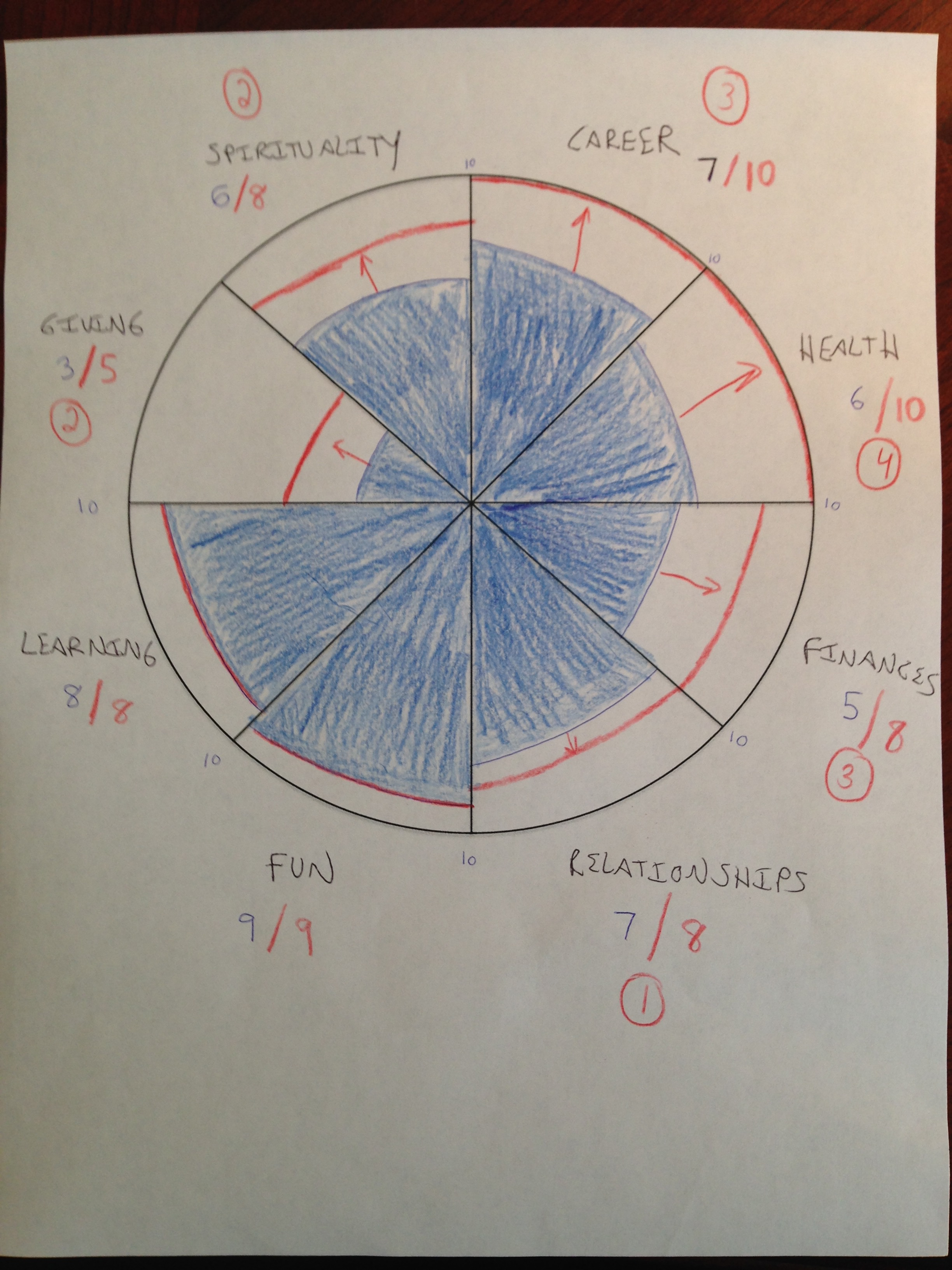The Wheel Of Life: How To Plan For A Life Of Balanced Success Regarding Blank Performance Profile Wheel Template