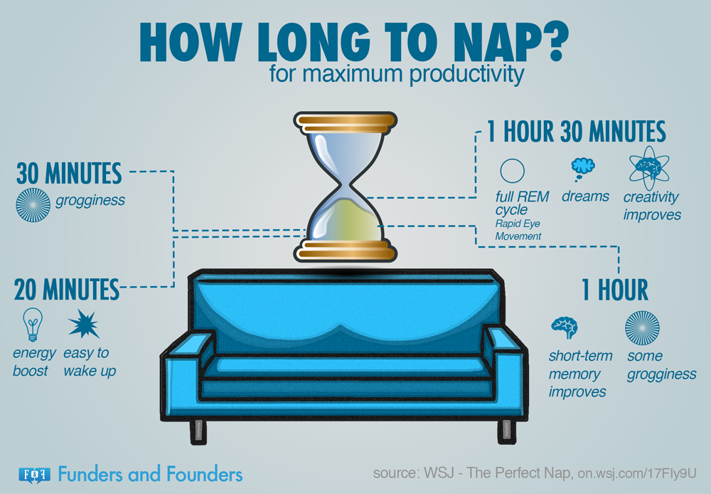 Thanks to Spirit Science and Metaphysics for this graphic. http://www.spiritscienceandmetaphysics.com/how-long-to-nap-for-the-biggest-brain-benefits/