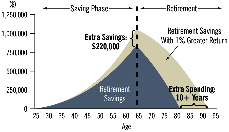 An example showing that 1% of additional costs will reduce available retirement funds by 10 years. http://www.bogleheads.org/wiki/File:Annual_Return_-_Fee_Impact.png